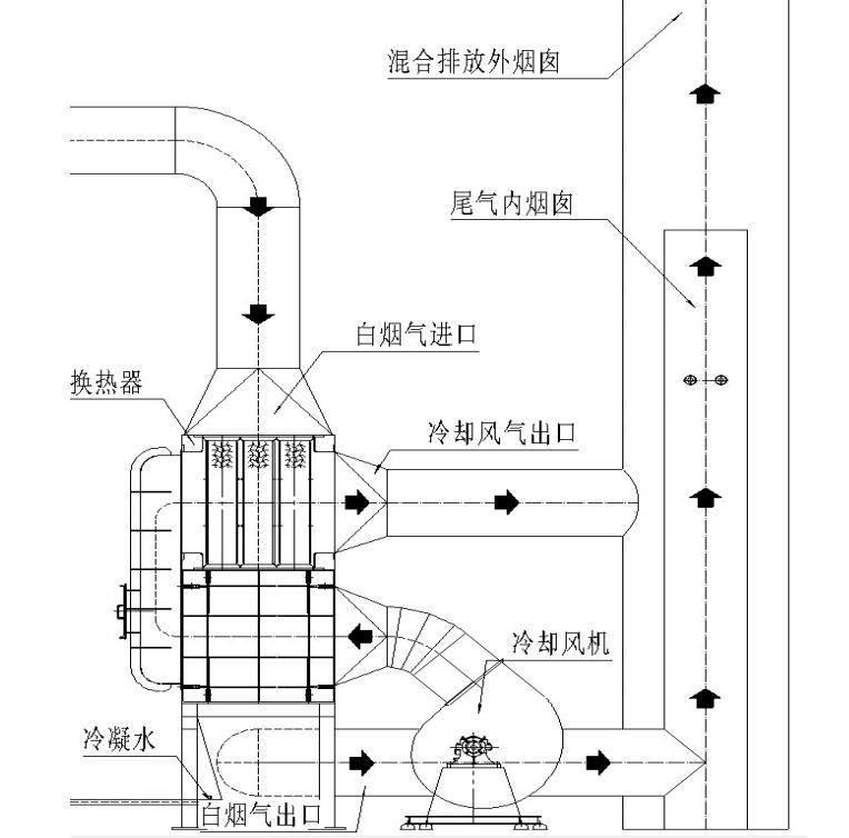 A14化工染料工艺原理-博莱达环境