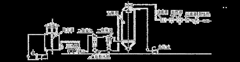 造纸黑液喷雾整改前工艺图-博莱达环境