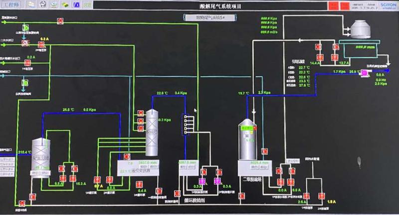 一种钛白粉煅烧废气处理的改进技术方法-博莱达环保-烟气治理