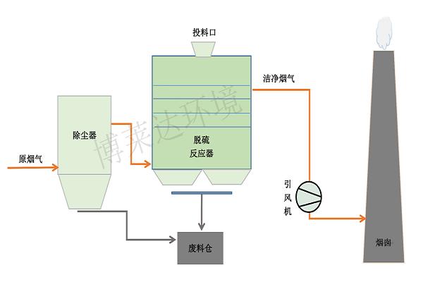 钙系干法脱硫