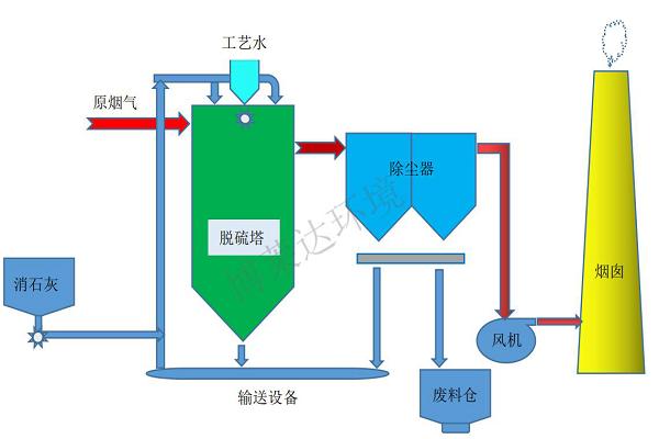 钙基塔式半干法脱硫