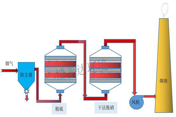 低温催化吸附干法脱硝