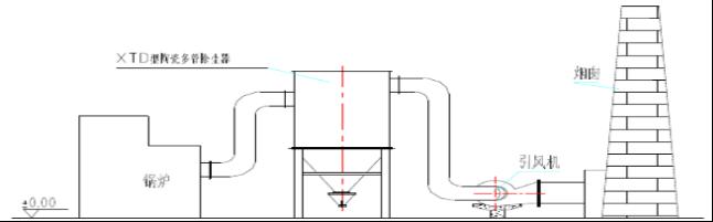 C3陶瓷多管除尘系统整体设计-博莱达环境