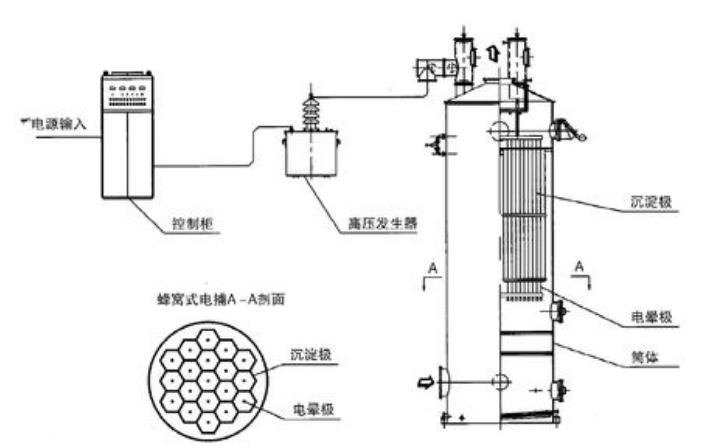 C5电捕焦油器工作原理-博莱达环境