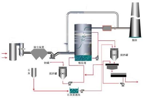 砖瓦工业工艺流程图-博莱达环境