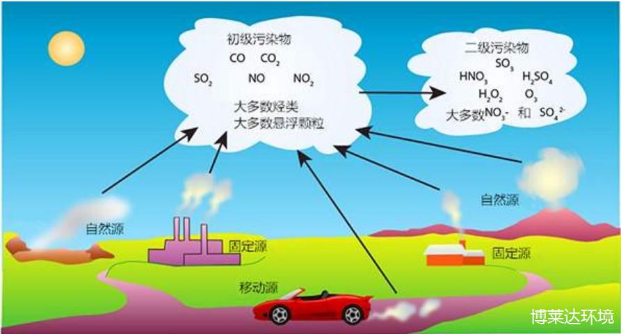臭氧污染物的来源及成分-博莱达环境