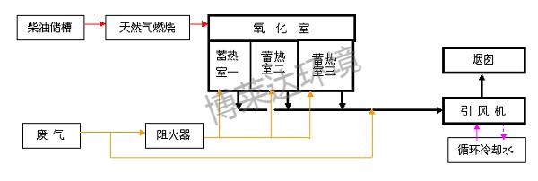蓄热式热氧化器RTO