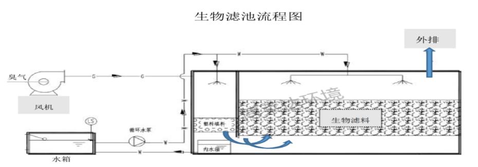 生物滤池流程图