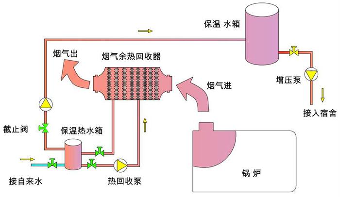 锅炉烟气脱硫流程图-博莱达环境