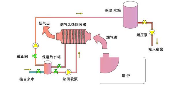锅炉烟气脱硫的技术分析