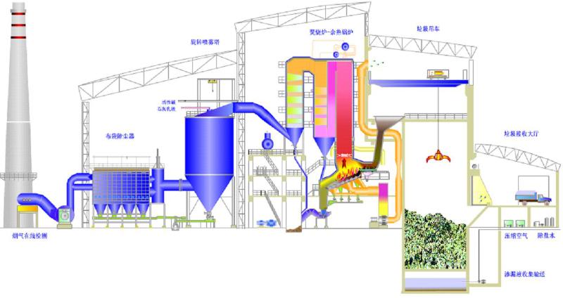 B10垃圾焚烧工艺流程-博莱达环境