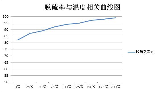 脱硫率与温度相关曲线图-博莱达环境