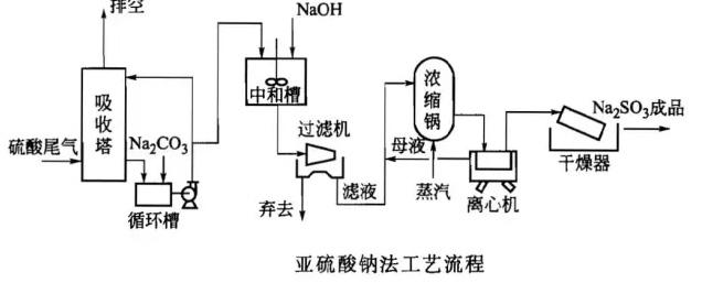 烟硫酸钠法工艺流程-博莱达环境