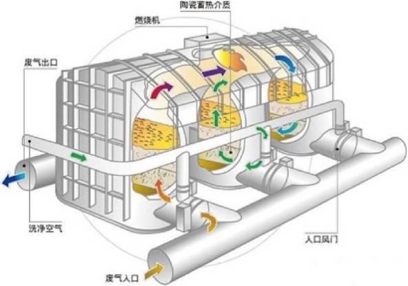 RTO结构图-博莱达环境